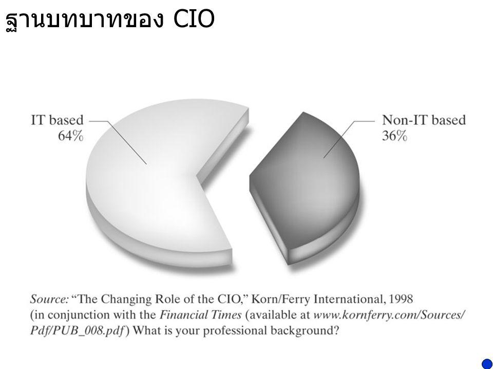 ภาพปัจจุบันของ CIO  มีความยืดหยุ่น เปลี่ยนงานบ่อย (Highly mobile – high turnover)  ผลงานมีประสิทธิภาพ และเร่งรีบ (Must deliver effectively and rapidly)  เป็นผู้มีชื่อเสียง (Well-rounded)  เทคนิคยอด (Technically astute)  มุ่งไปที่ผู้คน (People-oriented)  มีทักษะทางธุรกิจ (Business skills) Sergey Brin : Google co-founder Larry Page : Google co-founder