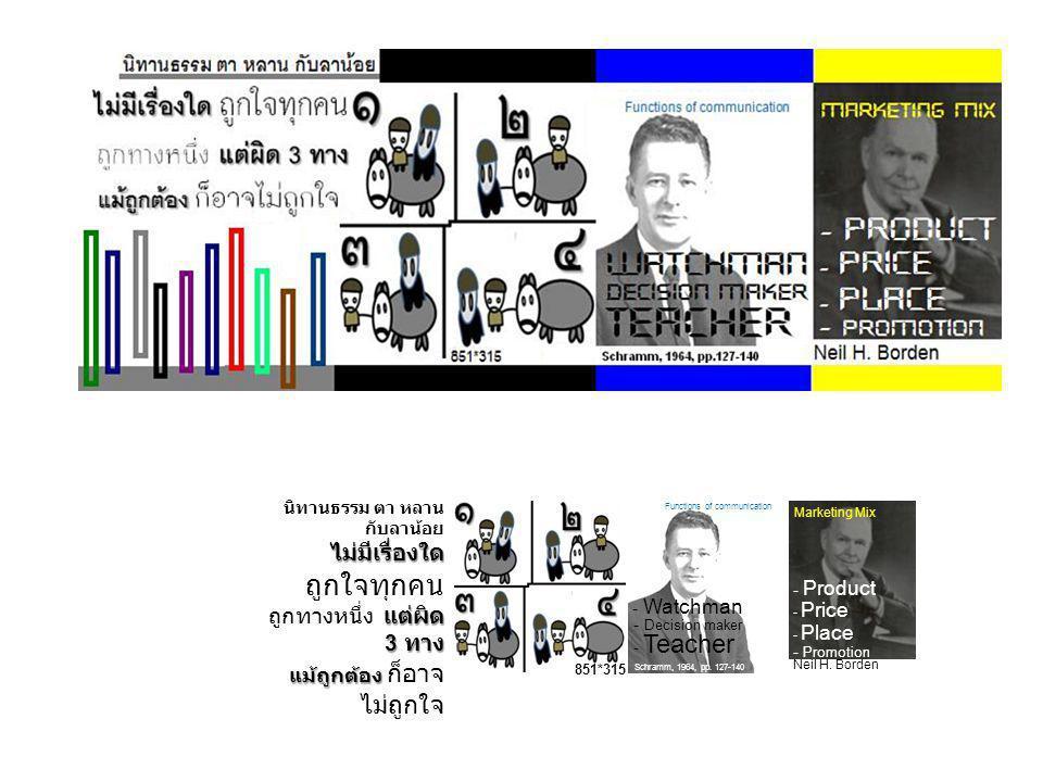 Marketing Mix - Teacher - Watchman Functions of communication - Decision maker Schramm, 1964, pp. 127-140 - Price - Place - Promotion Neil H. Borden -