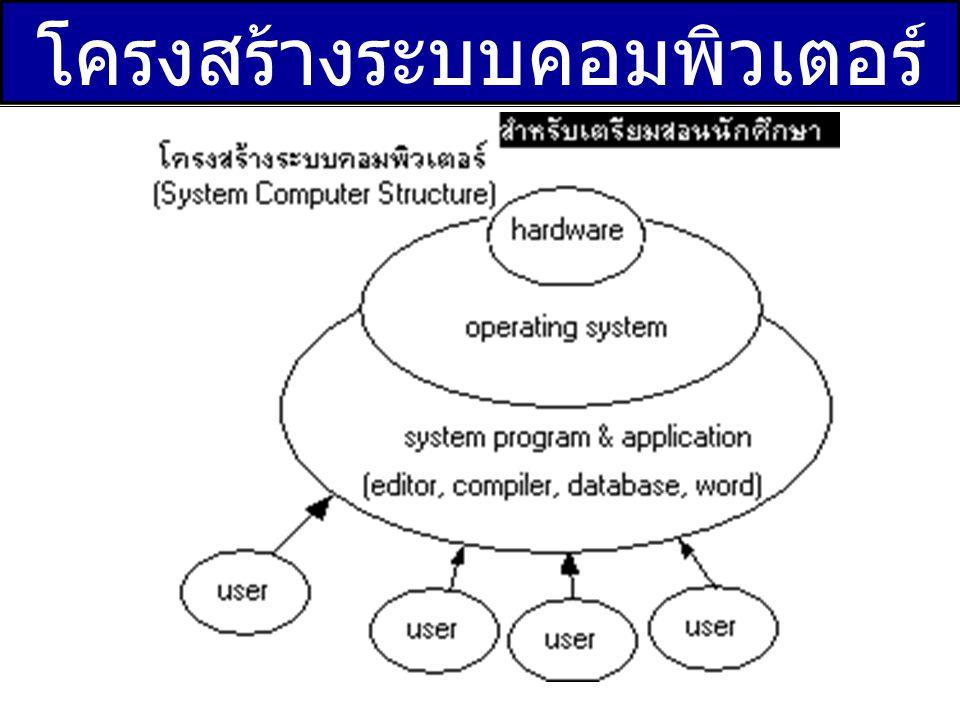 ส่วนประกอบของคอมพิวเตอร์ 1.CPU 2. Mainboard 3. Memory 4.