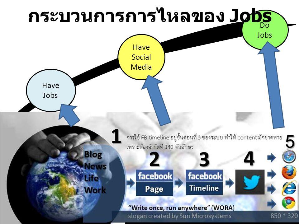7 Do Jobs กระบวนการการไหลของ Jobs Have Jobs Have Social Media