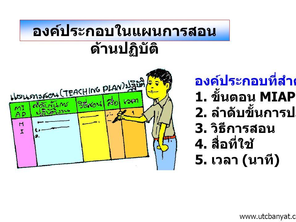 องค์ประกอบในแผนการสอน ด้านปฏิบัติ องค์ประกอบที่สำคัญ ได้แก่ 1. ขั้นตอน MIAP 2. ลำดับขั้นการปฏิบัติงาน 3. วิธีการสอน 4. สื่อที่ใช้ 5. เวลา ( นาที ) www