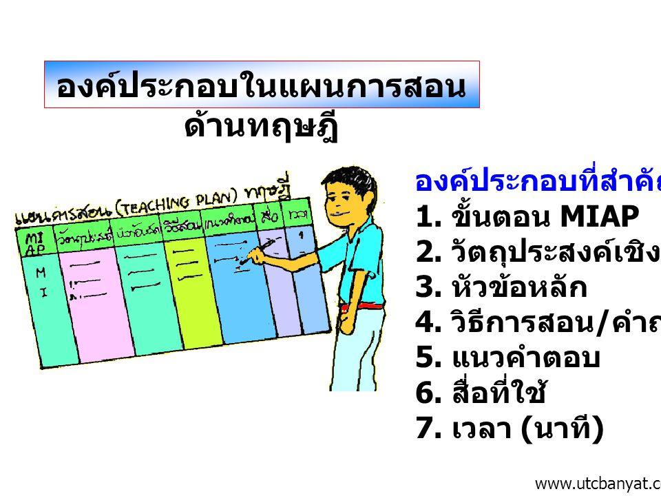 องค์ประกอบในแผนการสอน ด้านทฤษฎี องค์ประกอบที่สำคัญ ได้แก่ 1. ขั้นตอน MIAP 2. วัตถุประสงค์เชิงพฤติกรรม 3. หัวข้อหลัก 4. วิธีการสอน / คำถาม 5. แนวคำตอบ