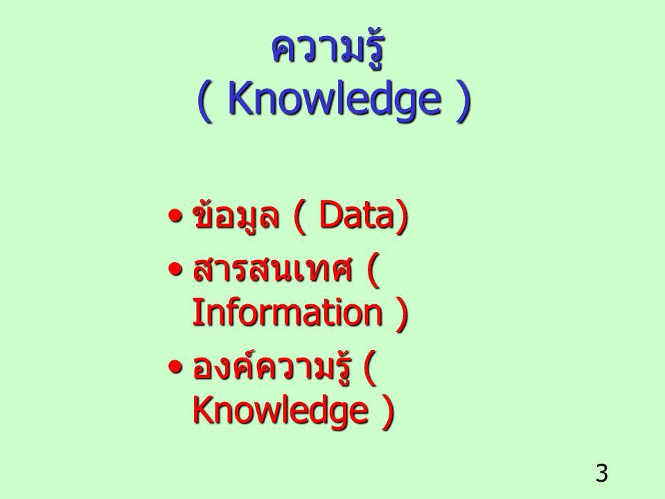 3 ความรู้ ( Knowledge ) ข้อมูล ( Data) ข้อมูล ( Data) สารสนเทศ ( Information ) สารสนเทศ ( Information ) องค์ความรู้ ( Knowledge ) องค์ความรู้ ( Knowle