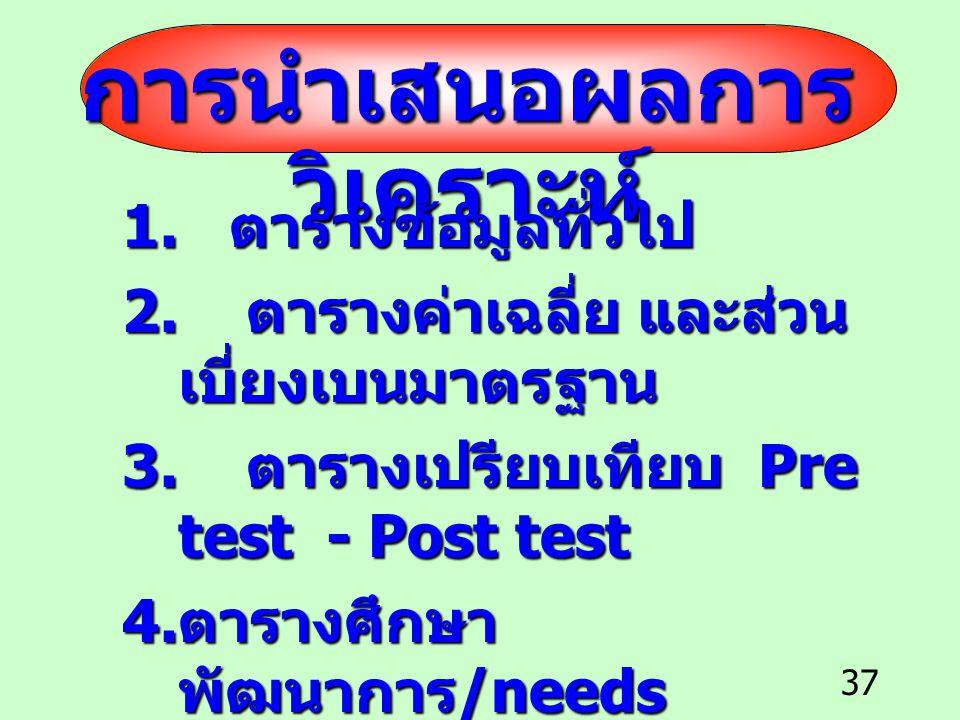 37 การนำเสนอผลการ วิเคราะห์ 1. ตารางข้อมูลทั่วไป 2. ตารางค่าเฉลี่ย และส่วน เบี่ยงเบนมาตรฐาน 3. ตารางเปรียบเทียบ Pre test - Post test 4. ตารางศึกษา พัฒ