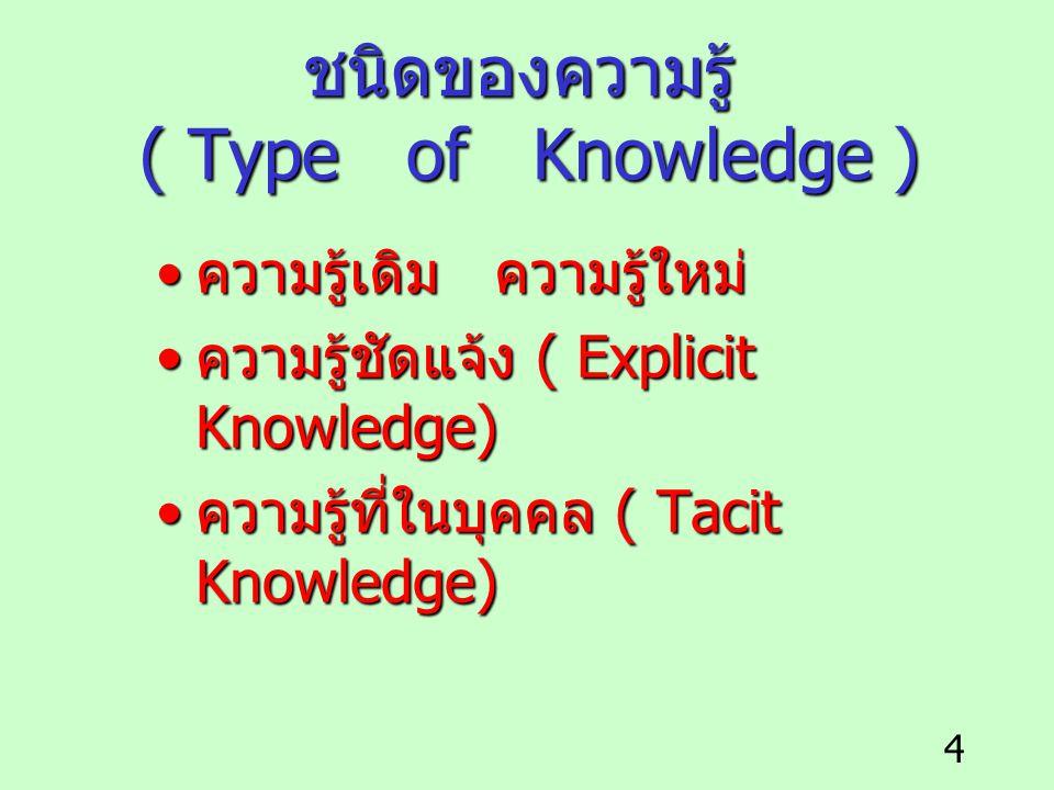 4 ชนิดของความรู้ ( Type of Knowledge ) ความรู้เดิม ความรู้ใหม่ ความรู้เดิม ความรู้ใหม่ ความรู้ชัดแจ้ง ( Explicit Knowledge) ความรู้ชัดแจ้ง ( Explicit