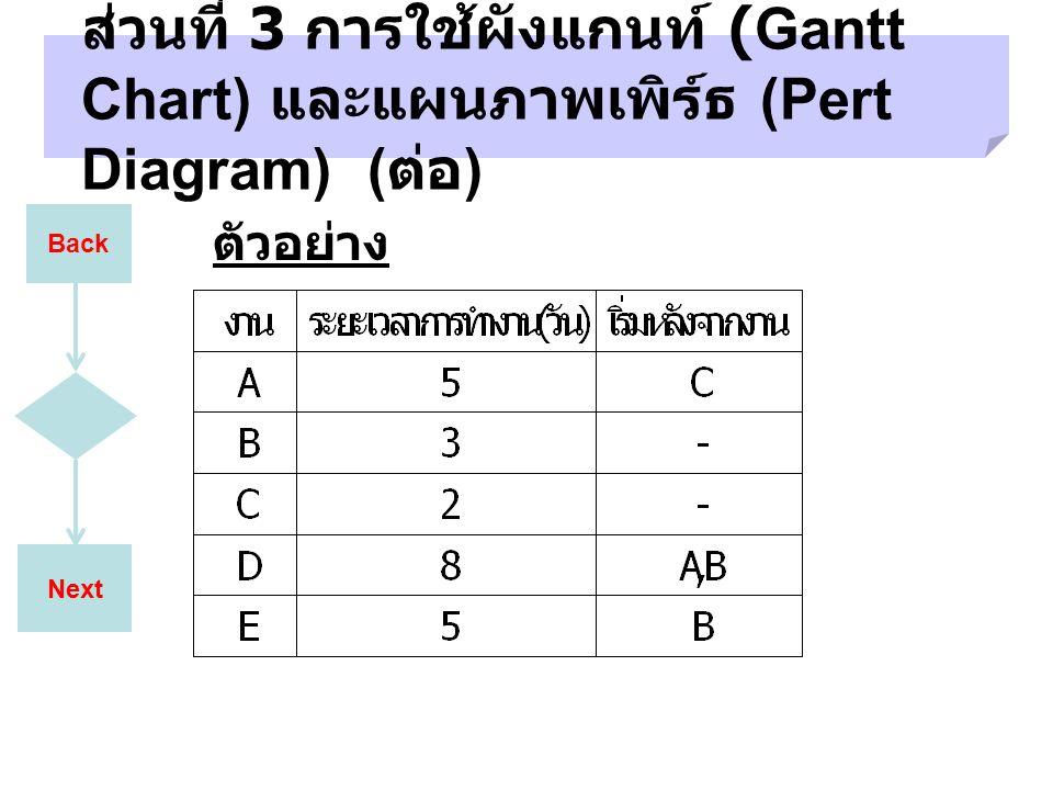 Next ส่วนที่ 3 การใช้ผังแกนท์ (Gantt Chart) และแผนภาพเพิร์ธ (Pert Diagram) ( ต่อ ) ตัวอย่าง Back