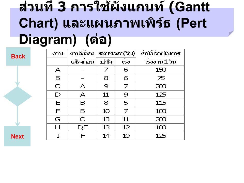 Next ส่วนที่ 3 การใช้ผังแกนท์ (Gantt Chart) และแผนภาพเพิร์ธ (Pert Diagram) ( ต่อ ) Back