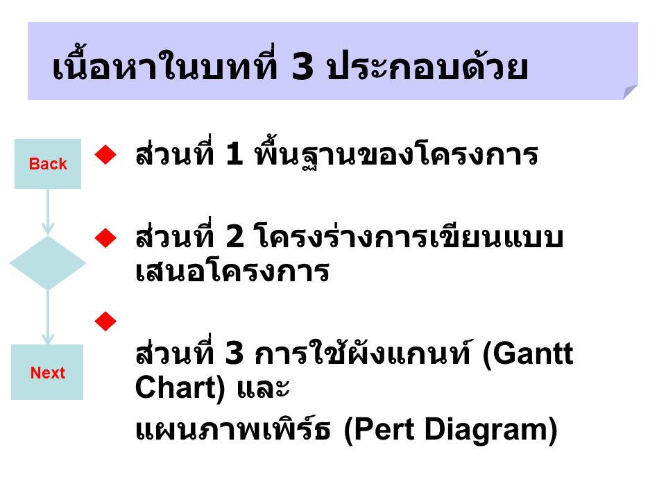 Next เนื้อหาในบทที่ 3 ประกอบด้วย ส่วนที่ 1 พื้นฐานของโครงการ ส่วนที่ 2 โครงร่างการเขียนแบบ เสนอโครงการ ส่วนที่ 3 การใช้ผังแกนท์ (Gantt Chart) และ แผนภ