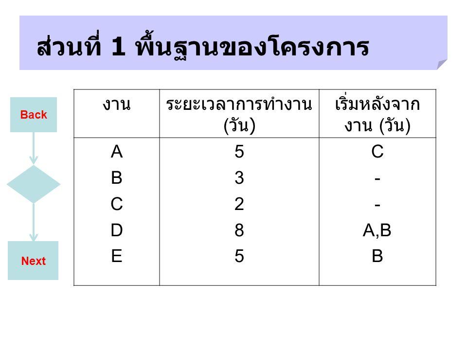 Next ส่วนที่ 1 พื้นฐานของโครงการ Back งานระยะเวลาการทำงาน ( วัน ) เริ่มหลังจาก งาน ( วัน ) ABCDEABCDE 5328553285 C - A,B B