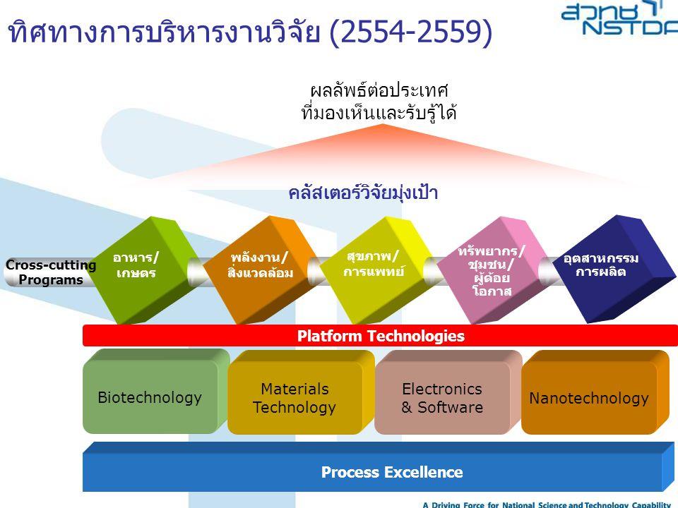 12 National Economic and Social Development Plan แผนพัฒนาเศรษฐกิจ และสังคมแห่งชาติ Science and Technology Strategies ประเด็นยุทธศาสตร์ ด้านวิทยาศาสตร์และ เทคโนโลยี NSTDA SPA (Program Based) NSTDA SPA (Program Based) Clusters Strategic Sub Clusters Program 1 ผลผลิต (outputs) ผลกระทบ (impact) Essential programs ถ่ายทอดผลผลิต ไปสู่ผลลัพธ์ (outcome) Program 2 Cluster Management Cluster Management