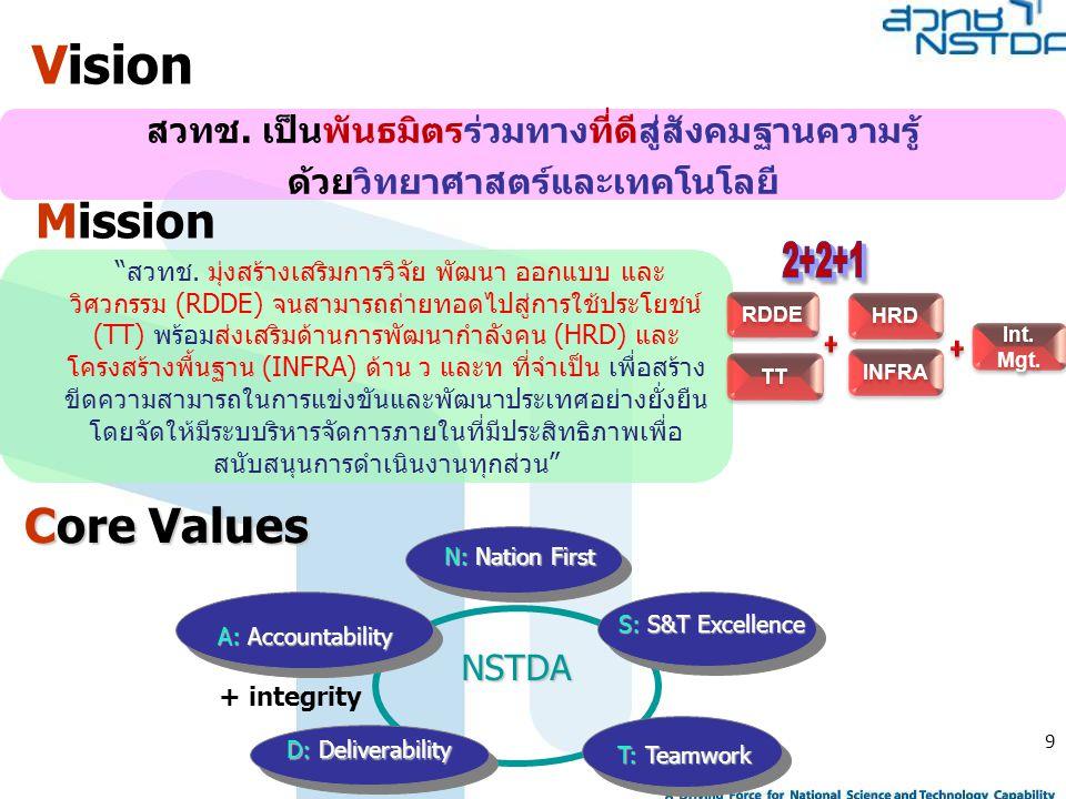 10 การวางตำแหน่งเชื่อมโยงองค์กร adapted from NRC-C slide presentation