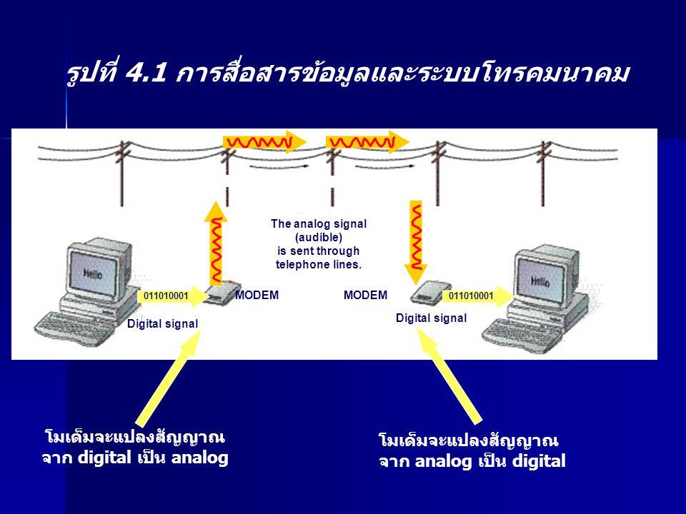 The analog signal (audible) is sent through telephone lines. MODEM 011010001 Digital signal โมเด็มจะแปลงสัญญาณ จาก digital เป็น analog โมเด็มจะแปลงสัญ