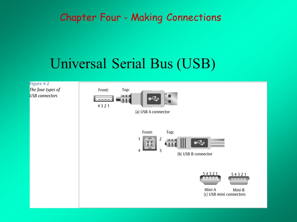 Universal Serial Bus (USB) Chapter Four - Making Connections