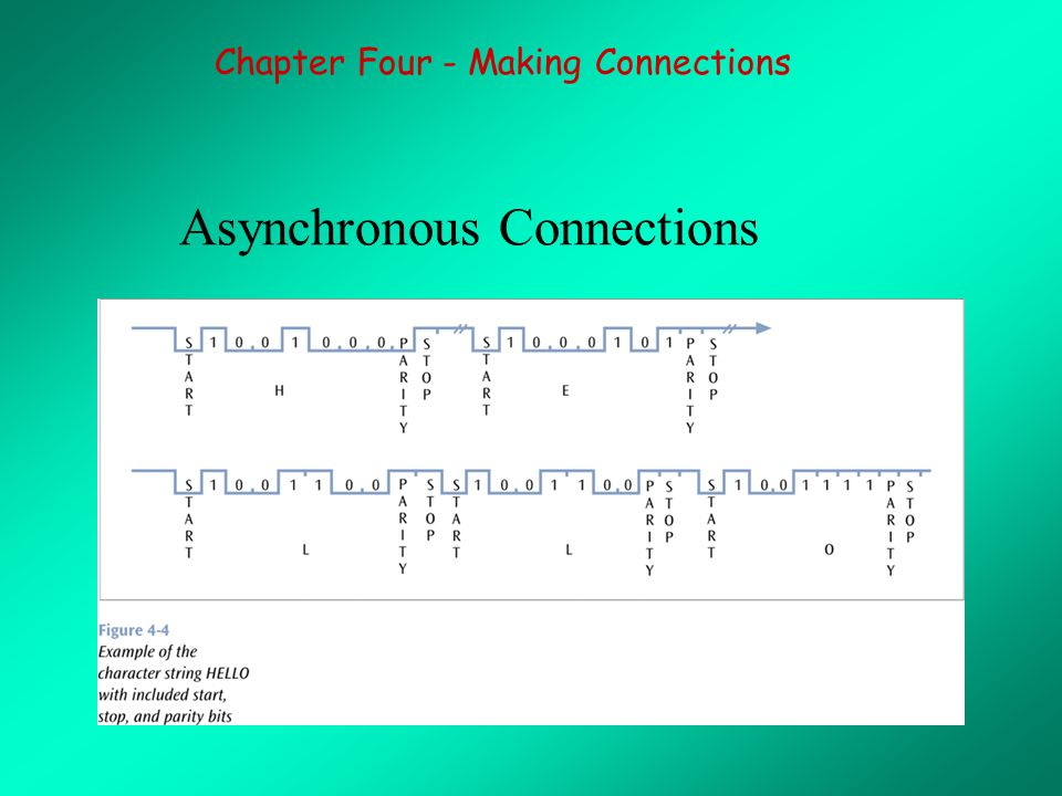 Asynchronous Connections Chapter Four - Making Connections