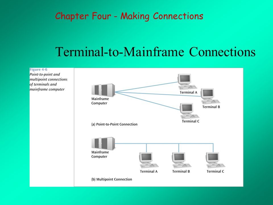 Terminal-to-Mainframe Connections Chapter Four - Making Connections