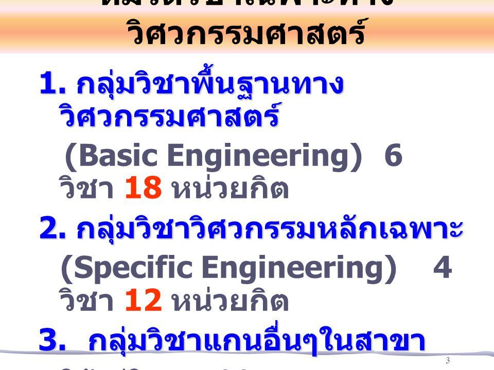 3 หมวดวิชาเฉพาะทาง วิศวกรรมศาสตร์ 1. กลุ่มวิชาพื้นฐานทาง วิศวกรรมศาสตร์ (Basic Engineering) 6 วิชา 18 หน่วยกิต 2. กลุ่มวิชาวิศวกรรมหลักเฉพาะ (Specific