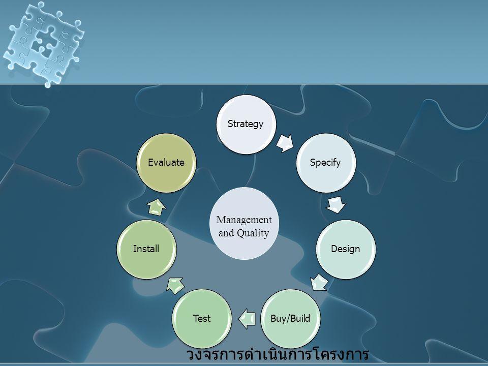 StrategySpecifyDesign Buy/Build TestInstallEvaluate Management and Quality วงจรการดำเนินการโครงการ