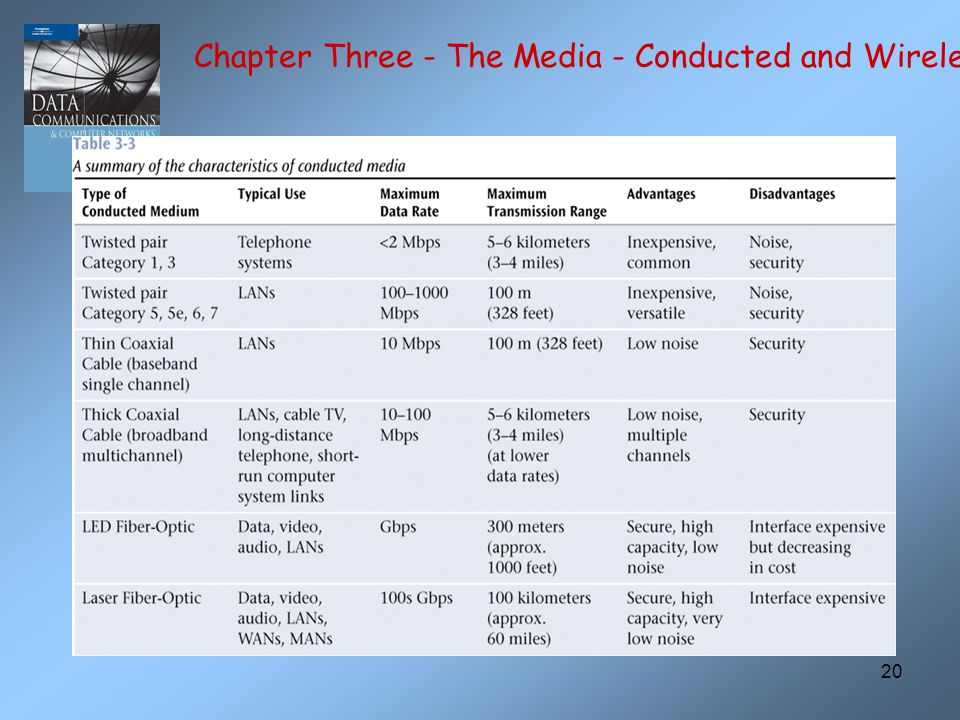 20 Chapter Three - The Media - Conducted and Wireless