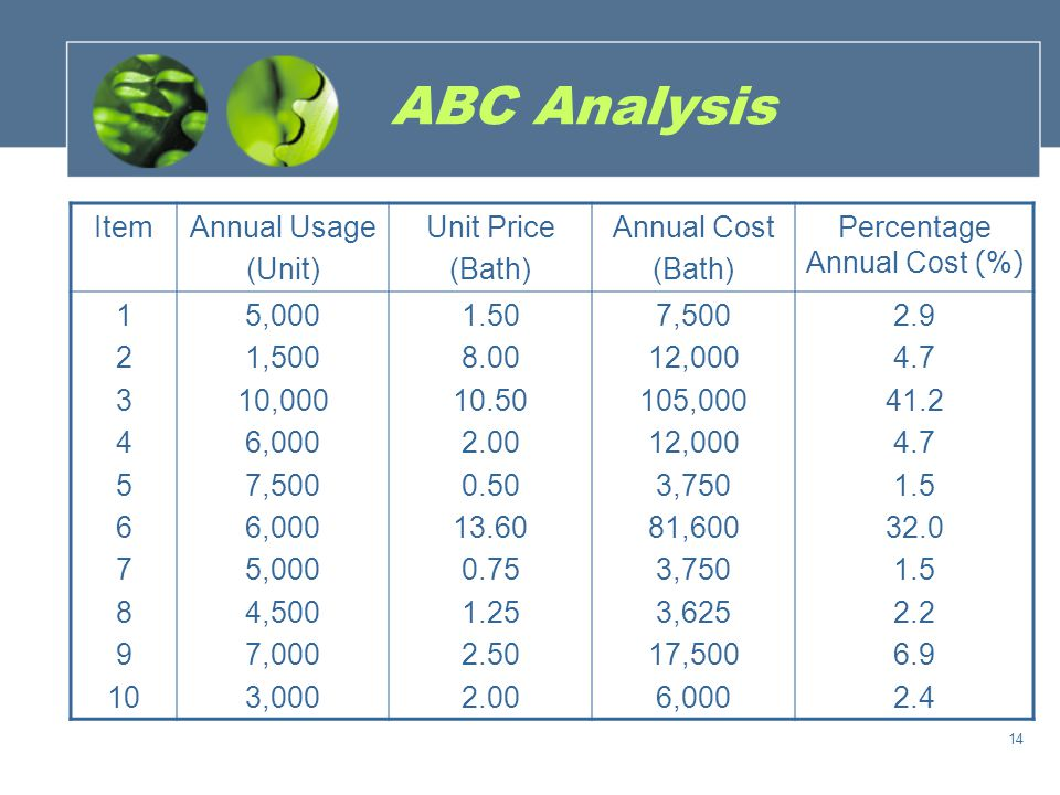ABC Analysis ItemPercentage Annual Cost (%) Percentage of Amount (%) Cumulative Percentage Annual Cost Cumulative Percentage of Amount 3 6 9 2 4 1 10 8 5 7 41.2 32.0 6.9 4.7 2.9 2.4 2.2 1.5 18.0 10.8 12.6 2.7 10.8 9.0 5.5 8.1 13.5 9.0 41.2 73.2 80.1 84.8 89.5 92.4 94.8 97.0 98.5 100.0 18.0 28.8 31.4 34.1 44.9 53.9 59.4 67.5 81.0 100.0 15