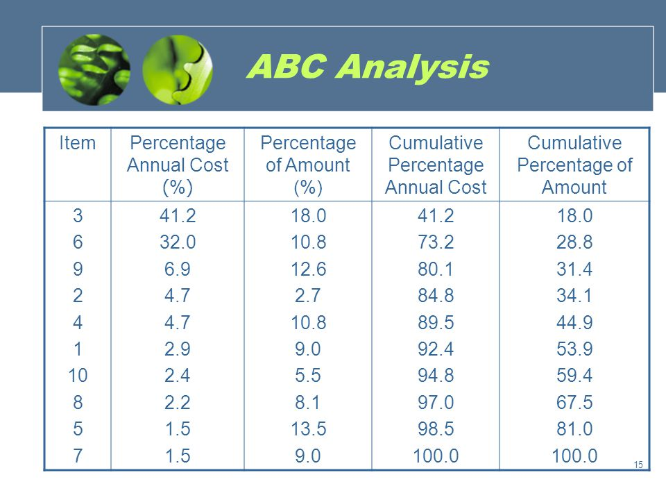 ABC Analysis classItemsPercentage of Items (%) Percentage of Value (%) ABCABC 3, 6 2, 4, 9 1, 5, 7, 8,10 20 30 50 73.2 16.3 10.5 Total100 16