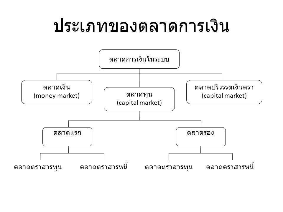 ประเภทของตลาดการเงิน ตลาดการเงินในระบบ ตลาดเงิน (money market) ตลาดทุน (capital market) ตลาดปริวรรตเงินตรา (capital market) ตลาดแรก ตลาดรอง ตลาดตราสารทุน ตลาดตราสารหนี้