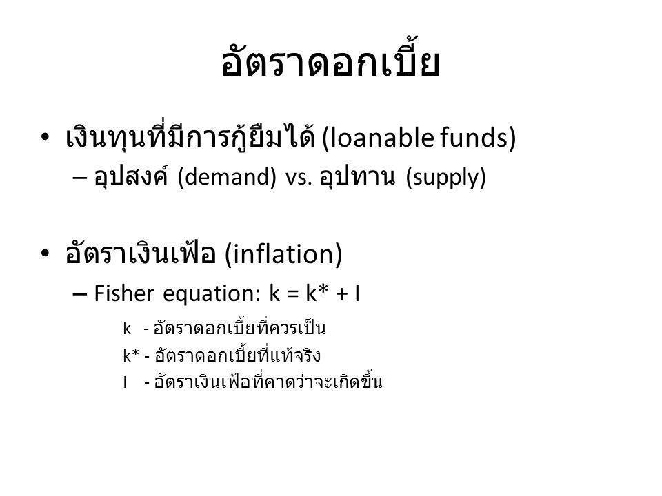 อัตราดอกเบี้ย เงินทุนที่มีการกู้ยืมได้ (loanable funds) – อุปสงค์ (demand) vs.