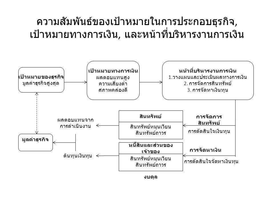 ความสัมพันธ์ของเป้าหมายในการประกอบธุรกิจ, เป้าหมายทางการเงิน, และหน้าที่บริหารงานการเงิน เป้าหมายของธุรกิจ มูลค่าธุรกิจสูงสุด เป้าหมายทางการเงิน ผลตอบแทนสูง ความเสี่ยงต่ำ สภาพคล่องดี หน้าที่บริหารงานการเงิน 1.