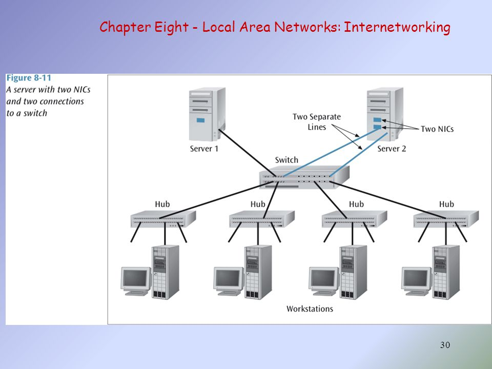 30 Chapter Eight - Local Area Networks: Internetworking