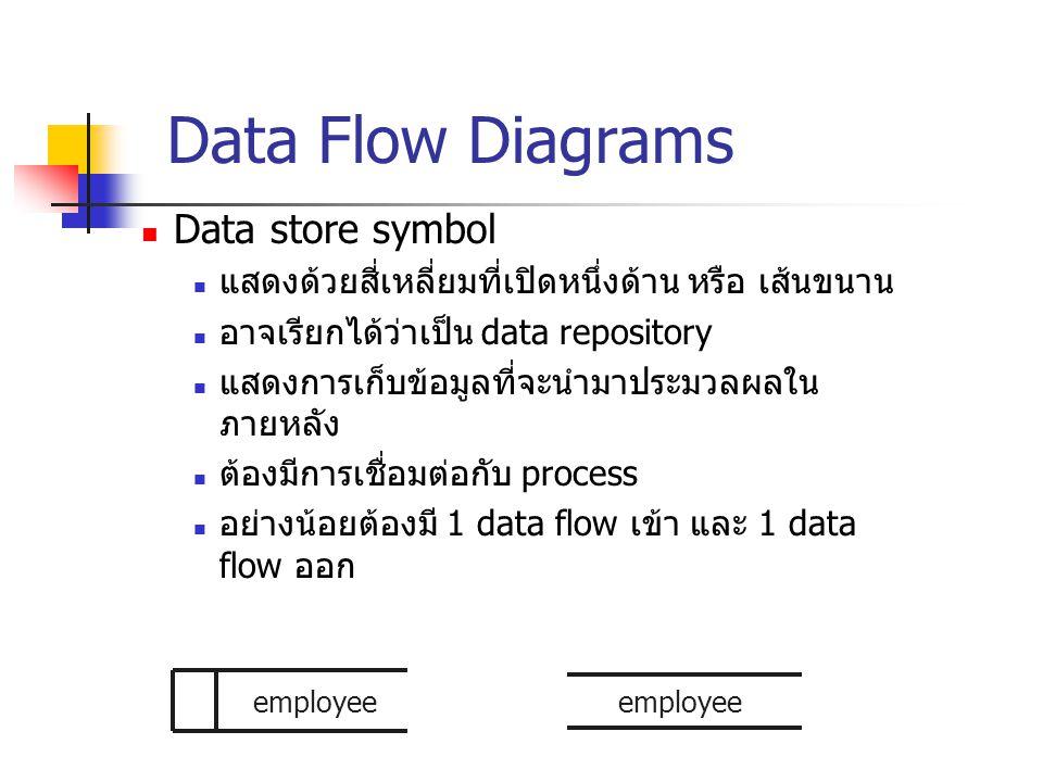 Data Flow Diagrams Data store symbol แสดงด้วยสี่เหลี่ยมที่เปิดหนึ่งด้าน หรือ เส้นขนาน อาจเรียกได้ว่าเป็น data repository แสดงการเก็บข้อมูลที่จะนำมาประ