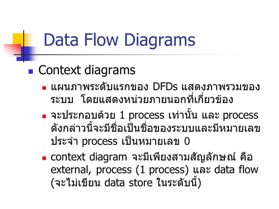 Data Flow Diagrams Context diagrams แผนภาพระดับแรกของ DFDs แสดงภาพรวมของ ระบบ โดยแสดงหน่วยภายนอกที่เกี่ยวข้อง จะประกอบด้วย 1 process เท่านั้น และ proc