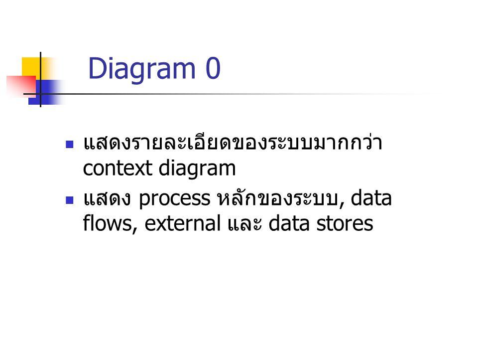 Diagram 0 แสดงรายละเอียดของระบบมากกว่า context diagram แสดง process หลักของระบบ, data flows, external และ data stores