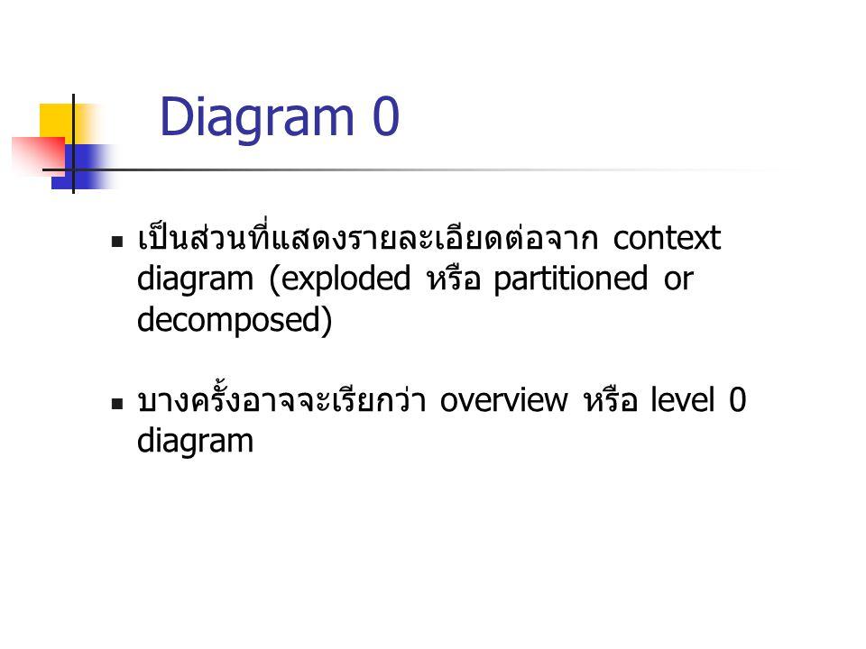 เป็นส่วนที่แสดงรายละเอียดต่อจาก context diagram (exploded หรือ partitioned or decomposed) บางครั้งอาจจะเรียกว่า overview หรือ level 0 diagram