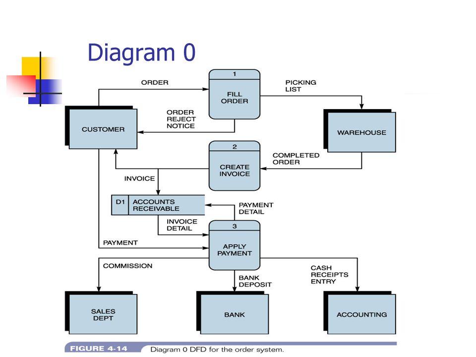 Diagram 0