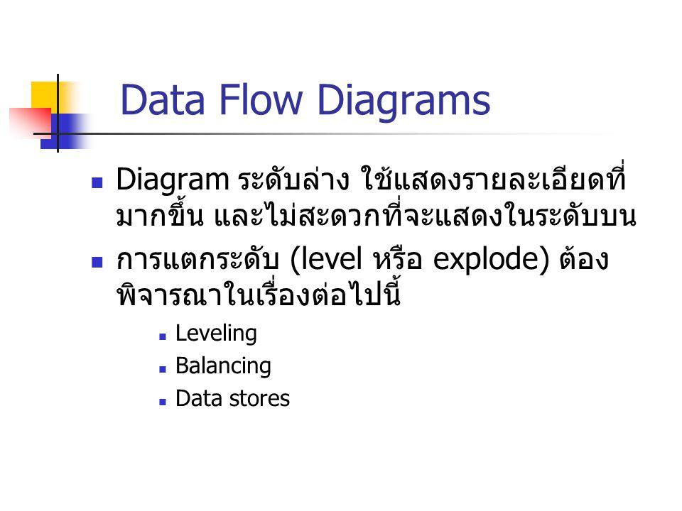 Data Flow Diagrams Diagram ระดับล่าง ใช้แสดงรายละเอียดที่ มากขึ้น และไม่สะดวกที่จะแสดงในระดับบน การแตกระดับ (level หรือ explode) ต้อง พิจารณาในเรื่องต