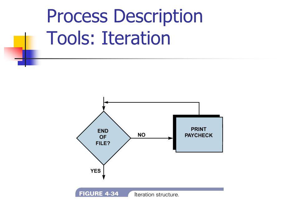 Process Description Tools: Iteration