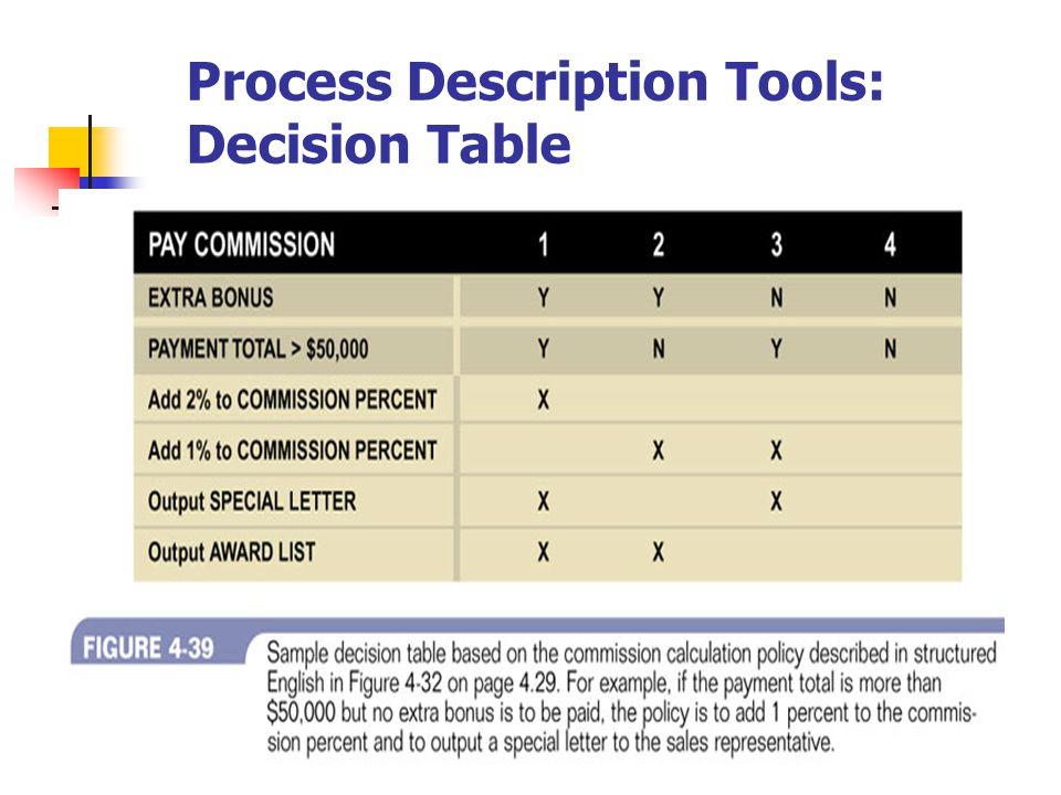 Process Description Tools: Decision Table