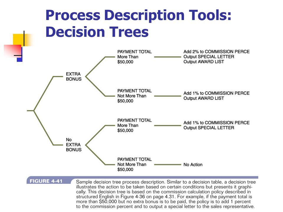 Process Description Tools: Decision Trees