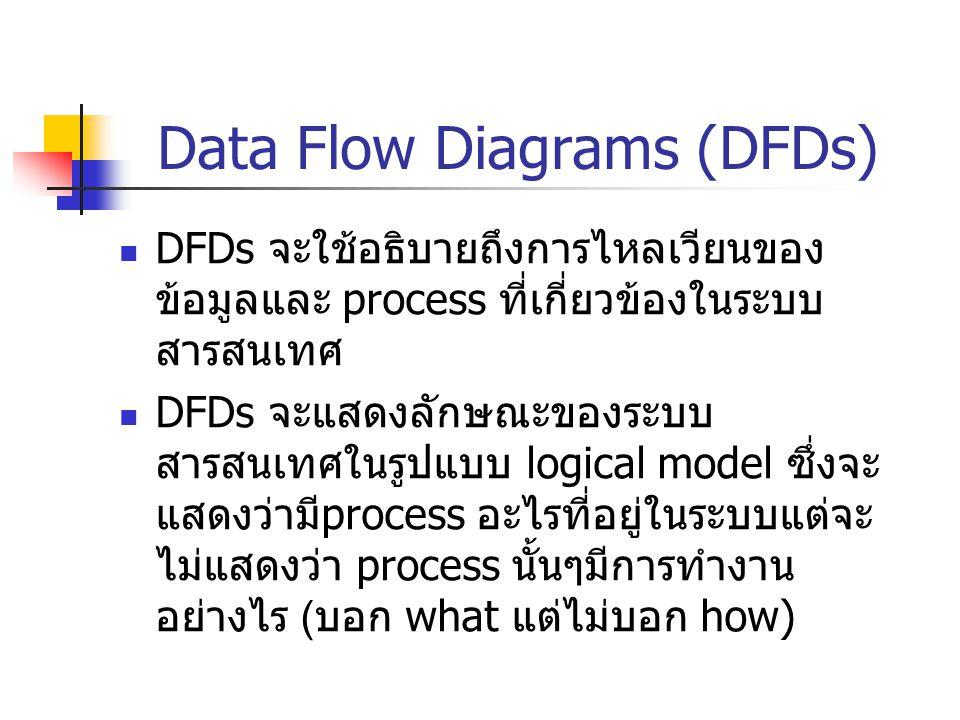 Data Flow Diagrams (DFDs) DFDs จะใช้อธิบายถึงการไหลเวียนของ ข้อมูลและ process ที่เกี่ยวข้องในระบบ สารสนเทศ DFDs จะแสดงลักษณะของระบบ สารสนเทศในรูปแบบ l