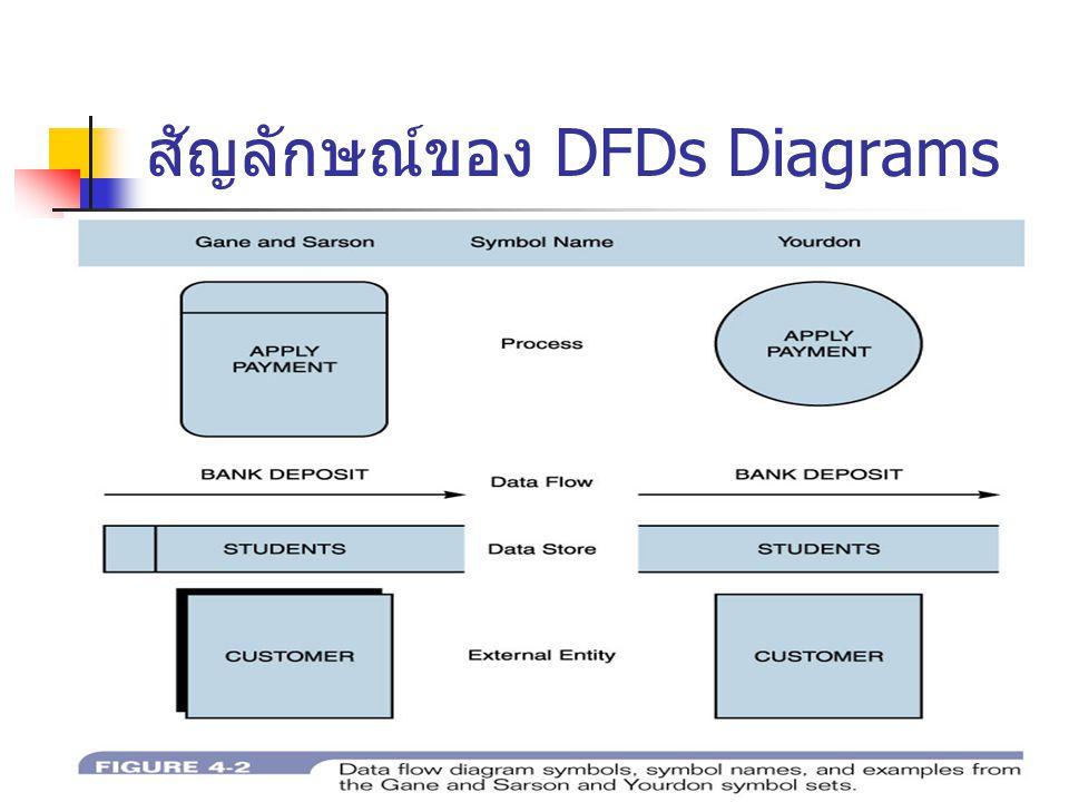 สัญลักษณ์ของ DFDs Diagrams