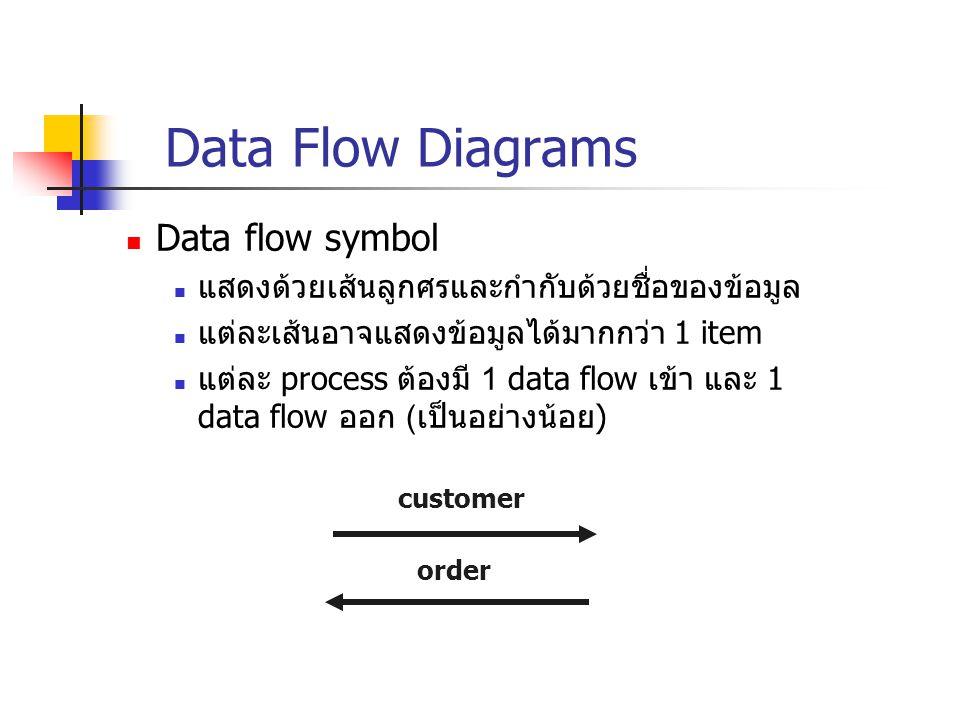 Data Flow Diagrams Data flow symbol แสดงด้วยเส้นลูกศรและกำกับด้วยชื่อของข้อมูล แต่ละเส้นอาจแสดงข้อมูลได้มากกว่า 1 item แต่ละ process ต้องมี 1 data flo