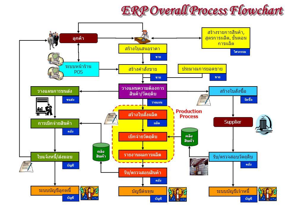 Production Process เบิกจ่ายวัตถุดิบ ลูกค้า ขาย สร้างใบเสนอราคา คลัง สินค้า รายงานผลการผลิต คลัง สินค้า วางแผนการขนส่ง ขนส่ง วางแผนความต้องการ สินค้า/วัตถุดิบ วางแผน สร้างใบสั่งซื้อ จัดซื้อ รับ/ตรวจสอบสินค้า คลัง ใบแจ้งหนี้/ส่งมอบ บัญชี สร้างใบสั่งผลิต ผลิต Supplier รับ/ตรวจสอบวัตถุดิบ คลัง ระบบบัญชีเจ้าหนี้ บัญชี บัญชีต้นทุน บัญชี การเบิกจ่ายสินค้า คลัง ระบบบัญชีลูกหนี้ บัญชี ระบบหน้าร้าน POS สร้างรายการสินค้า, สูตรการผลิต, ขั้นตอน การผลิต วิศวกรรม ประมาณการยอดขาย ขาย สร้างคำสั่งขาย ขาย ERP Overall Process Flowchart