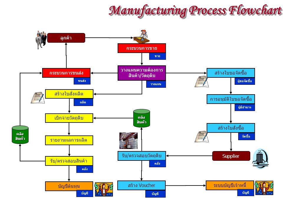 เบิกจ่ายวัตถุดิบ คลัง สินค้า รายงานผลการผลิต คลัง สินค้า วางแผนความต้องการ สินค้า/วัตถุดิบ วางแผน สร้างใบสั่งซื้อ จัดซื้อ รับ/ตรวจสอบสินค้า คลัง สร้างใบสั่งผลิต ผลิต Supplier รับ/ตรวจสอบวัตถุดิบ คลัง ระบบบัญชีเจ้าหนี้ บัญชี บัญชีต้นทุน บัญชี ลูกค้า ขาย กระบวนการขาย สร้างใบขอจัดซื้อ ผู้ขอจัดซื้อ การอนุมัติใบขอจัดซื้อ ผู้มีอำนาจ สร้าง Voucher บัญชี ขนส่ง กระบวนการขนส่ง Manufacturing Process Flowchart