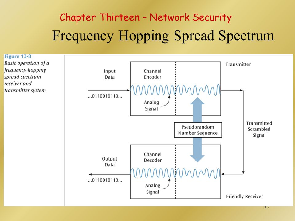 48 Direct Sequence Spread Spectrum This technology replaces each binary 0 and binary 1 with a unique pattern, or sequence, of 1s and 0s.