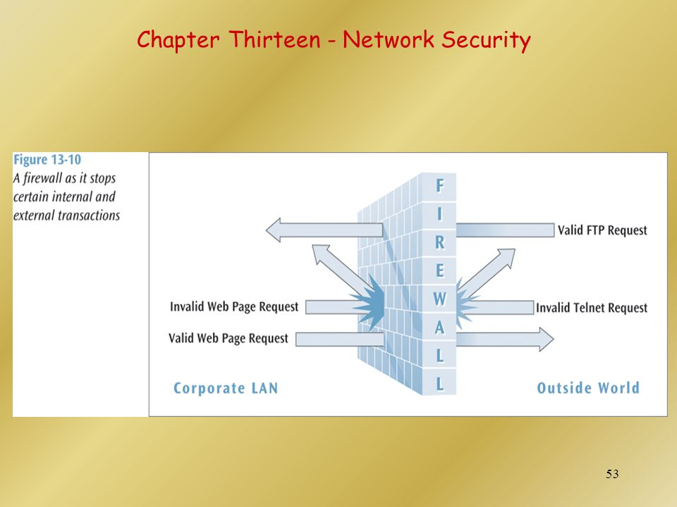 54 Chapter Thirteen - Network Security