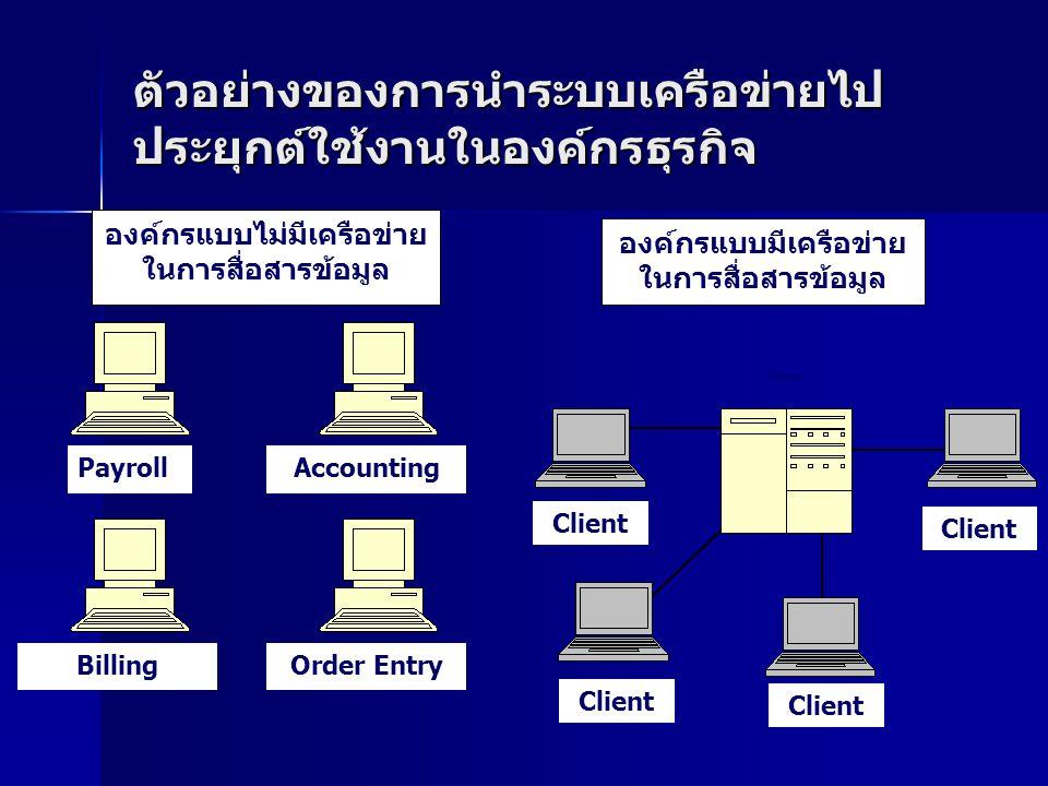 ตัวอย่างของการนำระบบเครือข่ายไป ประยุกต์ใช้งานในองค์กรธุรกิจ Payroll Accounting BillingOrder Entry องค์กรแบบไม่มีเครือข่าย ในการสื่อสารข้อมูล องค์กรแบบมีเครือข่าย ในการสื่อสารข้อมูล Server Client