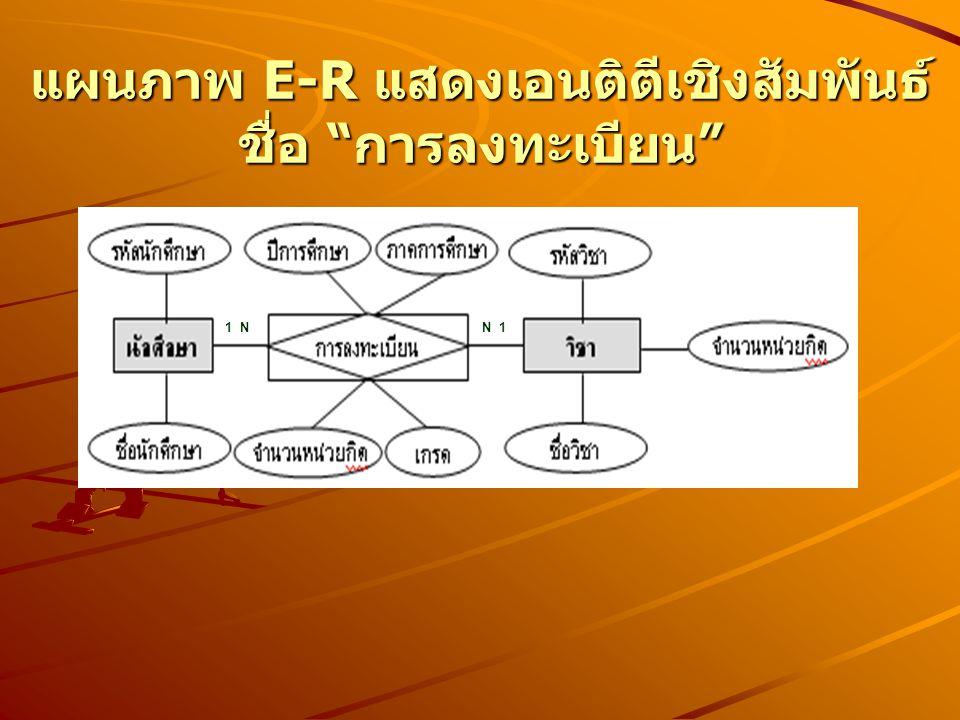 """แผนภาพ E-R แสดงเอนติตีเชิงสัมพันธ์ ชื่อ """" การลงทะเบียน """" 1 NN 1"""