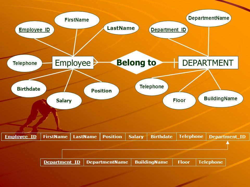 Employee Employee_ID FirstName LastName Position Telephone Salary Birthdate DEPARTMENT Belong to Department_ID DepartmentName BuildingName Floor Telep