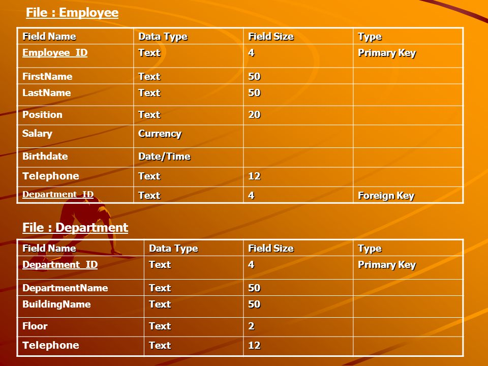 Field Name Data Type Field Size Type Employee_IDText4 Primary Key FirstNameText50 LastNameText50 PositionText20 SalaryCurrency BirthdateDate/Time TelephoneText12 Department_IDText4 Foreign Key File : Employee Field Name Data Type Field Size Type Department_IDText4 Primary Key DepartmentNameText50 BuildingNameText50 FloorText2 TelephoneText12 File : Department