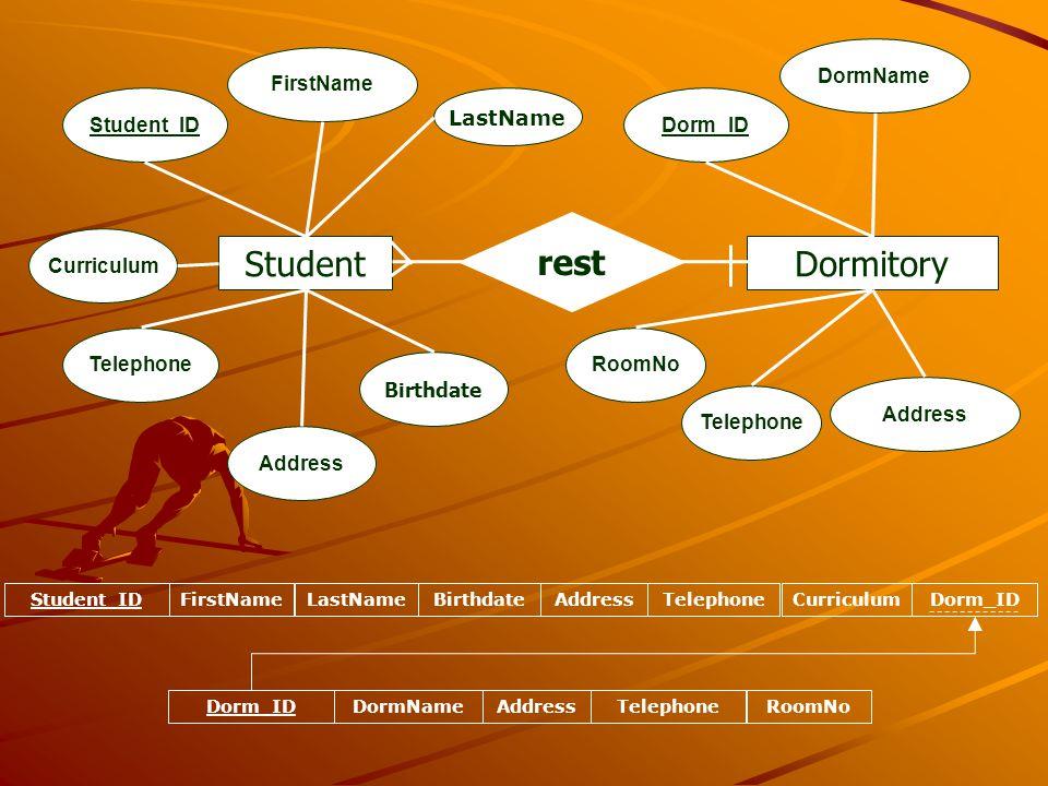 Student Student_ID FirstName LastName Curriculum Birthdate Dormitory rest Dorm_ID DormName Address Telephone RoomNo Address Telephone Student_IDFirstN