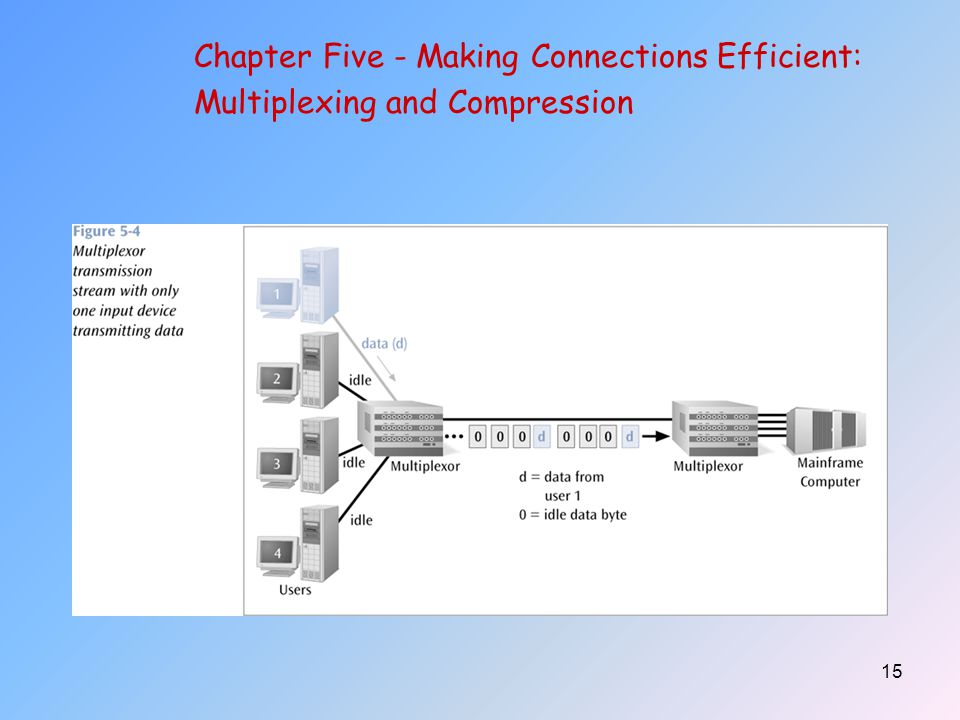 15 Chapter Five - Making Connections Efficient: Multiplexing and Compression